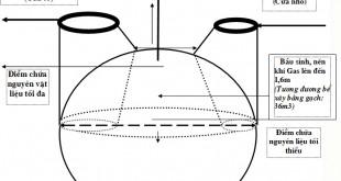 Cấu tạo hầm biogas composite?