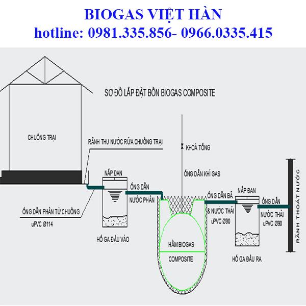 Cơ chế hình thành biogas và nguyên lí hoạt động.
